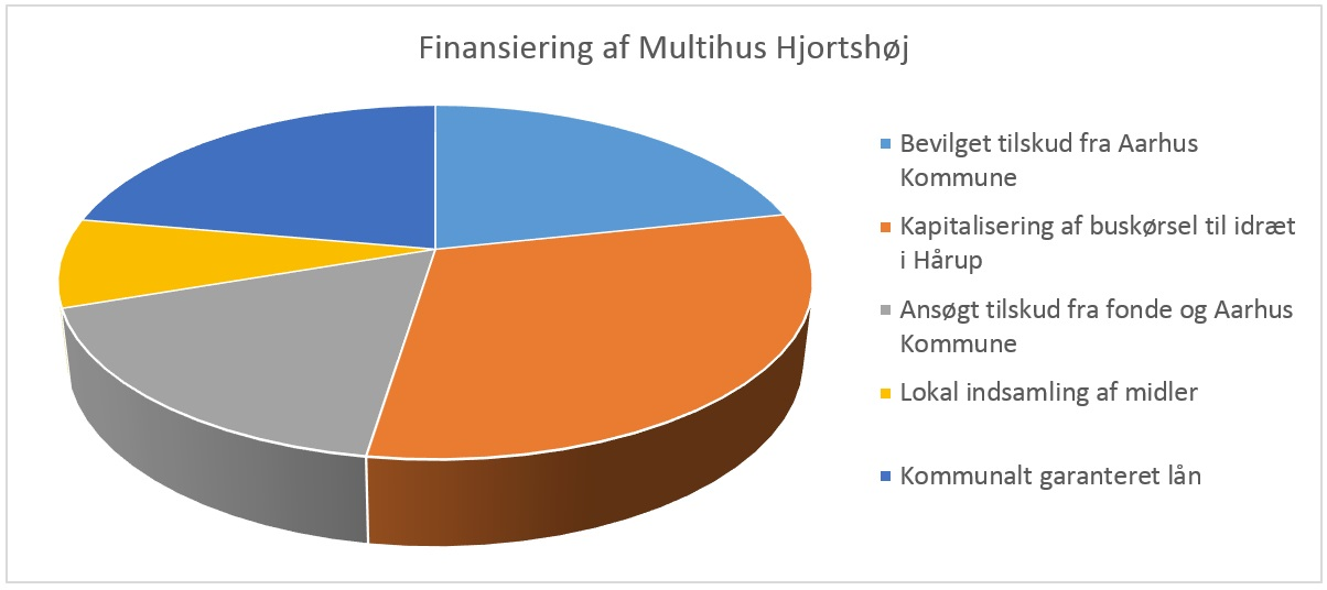 lagkage_finansiering